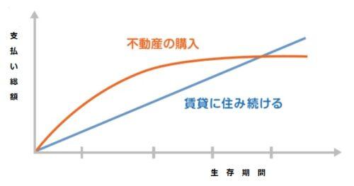 賃貸と購入比較スライド
